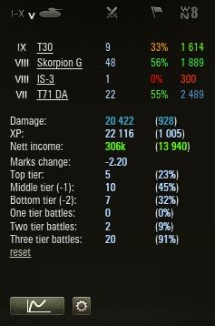 Awfultanker Session Statistics